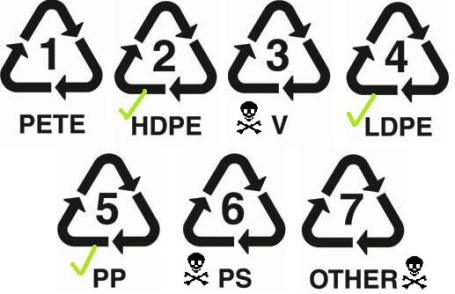 Image result for fda food grade plastic symbols